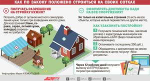 Какие дачные дома не подлежат регистрации
