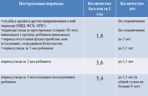 Сколько баллов дают за советский и после советский стаж