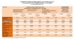 Индексация заработной платы муниципальным служащим в 2020 в камчатском крае