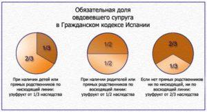 Рассчитать долю наследства в квартире