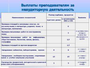 Стимулирующие выплаты в бюджетном учреждении доу отчет анализ воспитателей