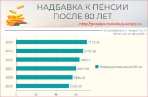 Какая доплата положена пенсионерам одиноким в 70 лет