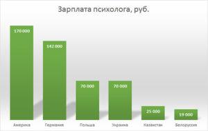 Зарплата клинического психолога в россии
