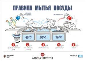 Правило мытья посуды на пищеблоке в доу