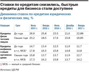 Размер самой высокой платы по краткосрочным кредитам  выдаваемым физическим лицам
