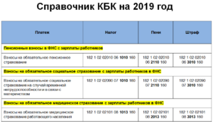 Кбк фсс 2020 за сотрудников