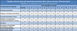 Гринкарта в финляндию цена 2020