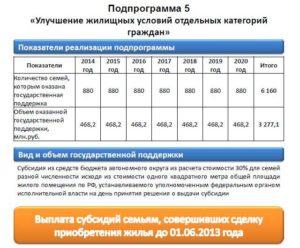 Кто может претендовать на улучшение жилищных условий в московской области