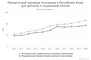 Прожиточный минимум в сыктывкаре на 2020 для детей