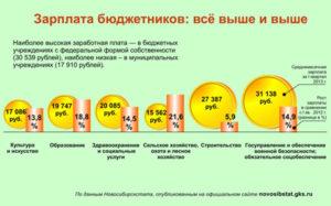 Когда вырастут зарплаты бюджетников в россии