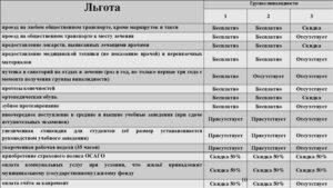 Пособие для инвалидов 2 группы в москве