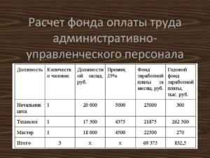 Как рассчитать годовой фонд заработной платы