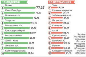 Куда переехать жить в россии пенсионерам