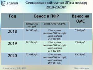 До какого числа нужно заплатить налоги ип за 2020 год