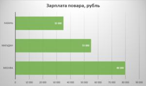Сколько платят шеф поварам в москве