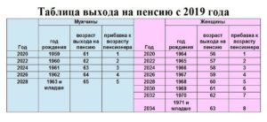 Таблица выхода на пенсию с 1 января 19 года
