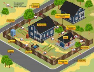 Как зарегистри ровать вспомогательное строение гостевой домик