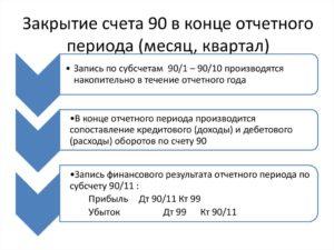 Закрытие счета91 01 проводки