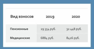 Налоги от фот в 2020 году ставки таблица