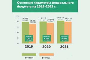 Сколько бюджет россии на 2020 год в рублях