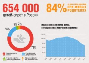 Сколько в россии детей сирот в 2020 году