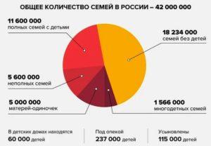 Статистика семей ы россии