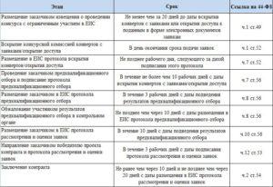 Срок размещения информации о заключенном контракте по 44 фз