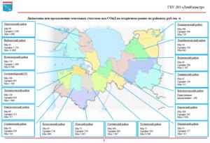 Анализ рынка земли сельхозназначения в московской области 2020 год