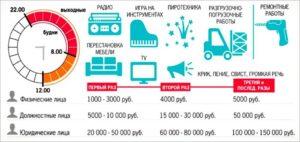 Закон белгородской области о шуме в квартире