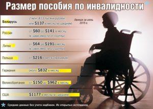 Сколько инвалидность стоит