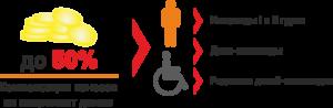 Освобождаются ли инвалиды 3 группы от уплаты капитального ремонта