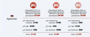 Как растаможить машину из армении в россии отзывы