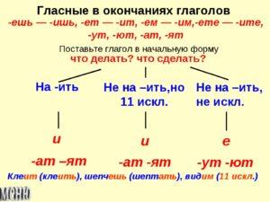 Как определить окончание в глаголах ет ит