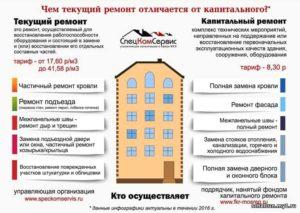 Как часто должны делать капитальный ремонт в многоквартирном доме