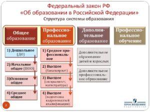 Опишите структуру нормативного акта закон об образовании