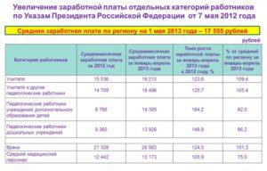 Майские указы президента о повышении зарплаты медработникам 2020