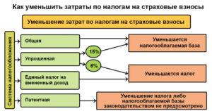 Как можно уменьшить расходы по налогу на прибыль