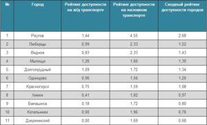 Рейтинг городов подмосковья для проживания с детьми 2020