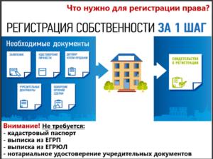 Срок регистрации перехода права собственности на квартиру в мфц