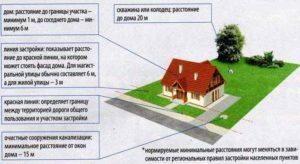 Как присоединить часть земли к своему участку в московской области
