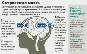 Ответственность за нанесение сотрясения мозга