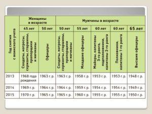 Воинская обязанность в россии до скольки лет