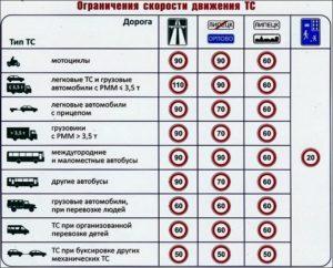 Разрешенная скорость казахстан