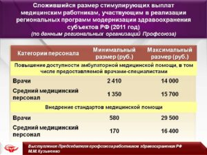 Доплата за категорию медработникам в 2020 году