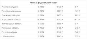 Прожиточный минимум на 2020 саратовская обл