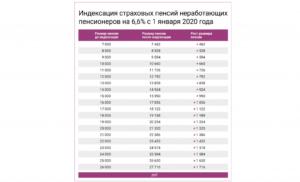 Индексация пенсий в 2020 в москве