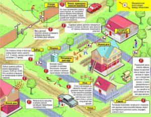 Нужно ли огораживать земельный участок по закону