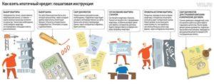 Порядок действий при покупке квартиры в ипотеку в новостройке