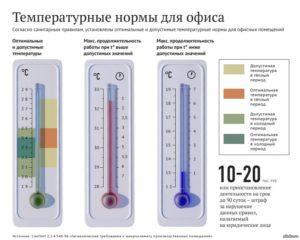 Норма температуры в помещении на работе в зимний