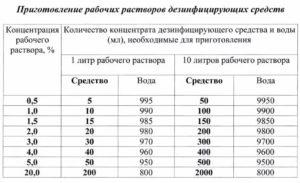Количество дезсредств в школе